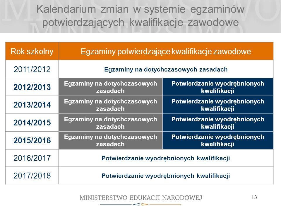 13 Kalendarium zmian w systemie egzaminów potwierdzających kwalifikacje zawodowe Rok szkolnyEgzaminy potwierdzające kwalifikacje zawodowe 2011/2012 Eg