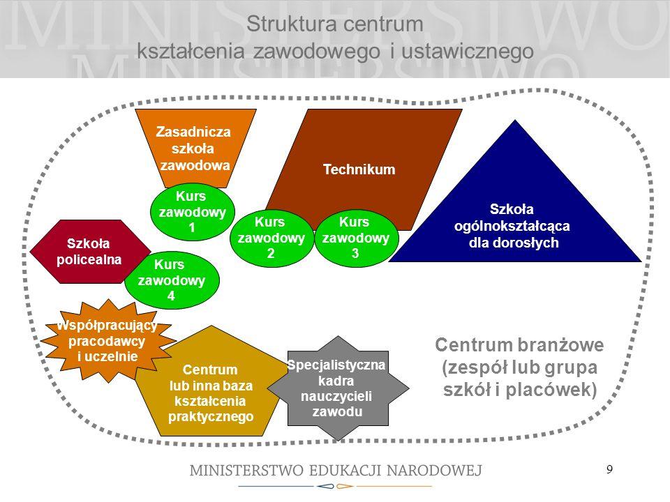 9 Struktura centrum kształcenia zawodowego i ustawicznego Technikum Zasadnicza szkoła zawodowa Szkoła ogólnokształcąca dla dorosłych Kurs zawodowy 1 K