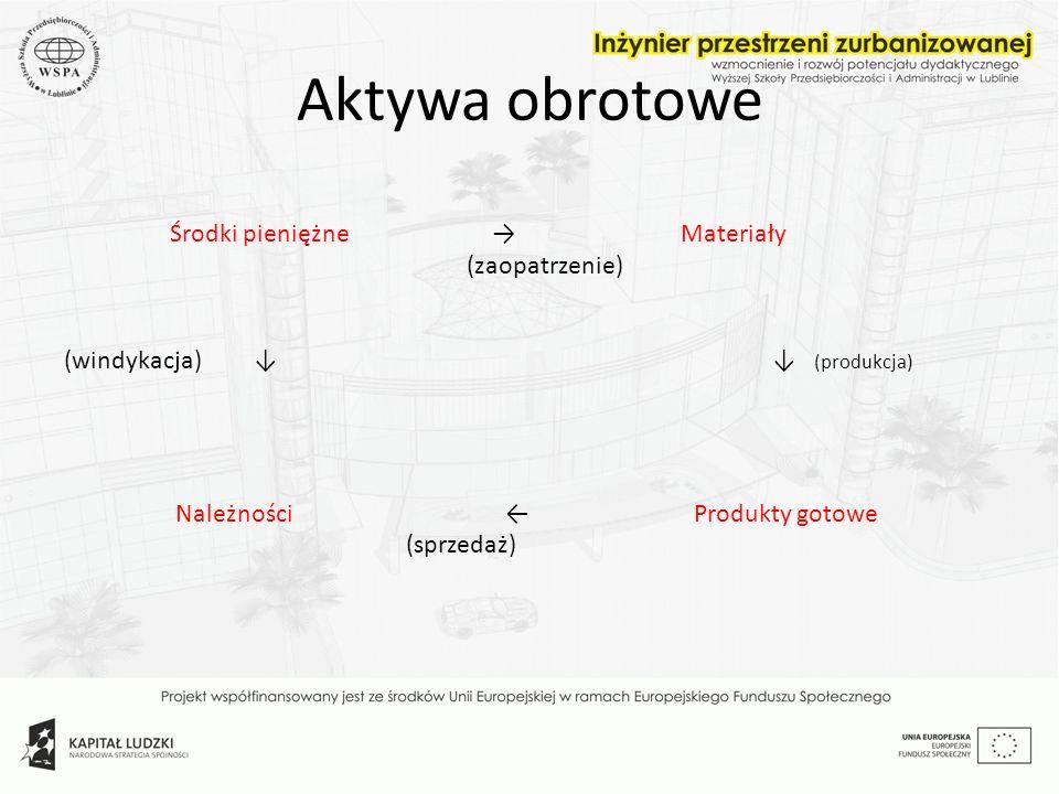 Aktywa obrotowe Środki pieniężne Materiały (zaopatrzenie) (windykacja) (produkcja) Należności Produkty gotowe (sprzedaż)