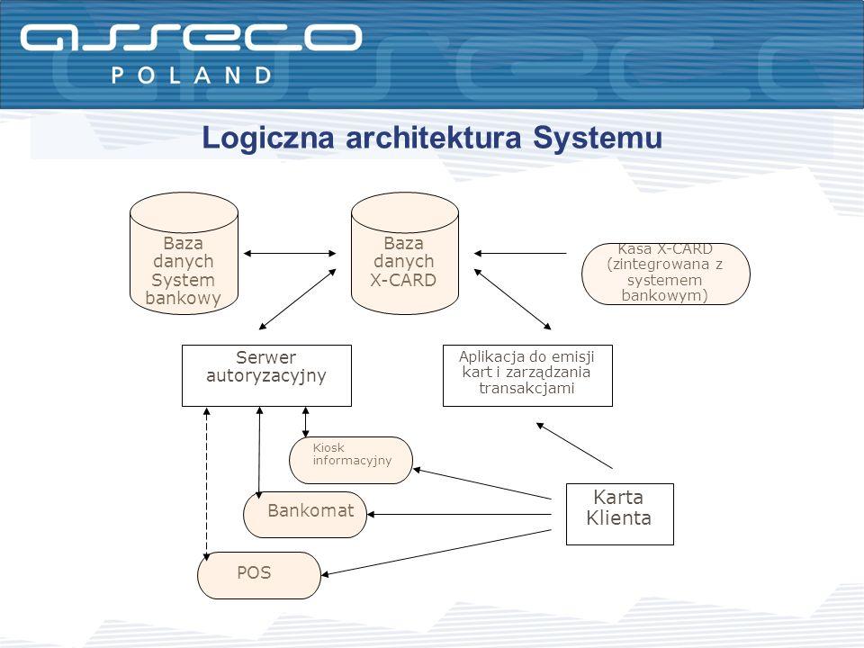 Logiczna architektura Systemu POS Bankomat Kiosk informacyjny Kasa X-CARD (zintegrowana z systemem bankowym) Baza danych X-CARD Baza danych System ban