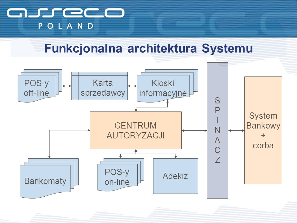 Funkcjonalna architektura Systemu CENTRUM AUTORYZACJI SPINACZSPINACZ System Bankowy + corba POS-y on-line Bankomaty POS-y off-line Karta sprzedawcy Ki