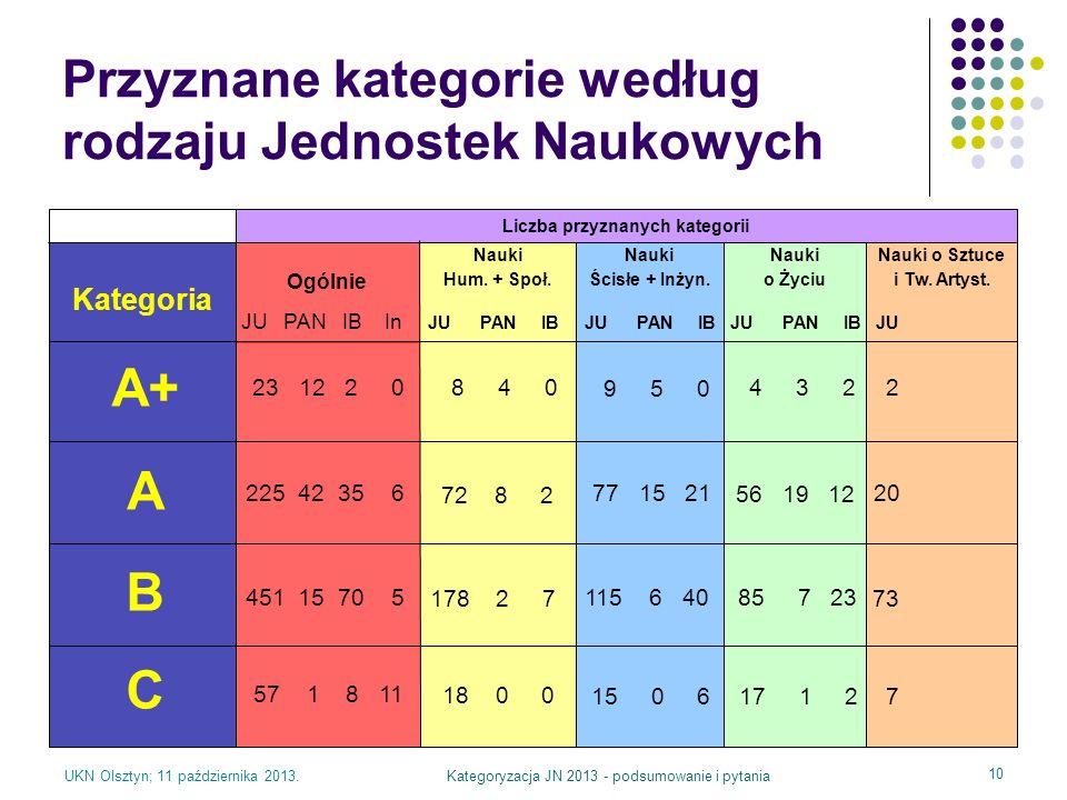 UKN Olsztyn; 11 października 2013.Kategoryzacja JN 2013 - podsumowanie i pytania 10 Przyznane kategorie według rodzaju Jednostek Naukowych Liczba przy