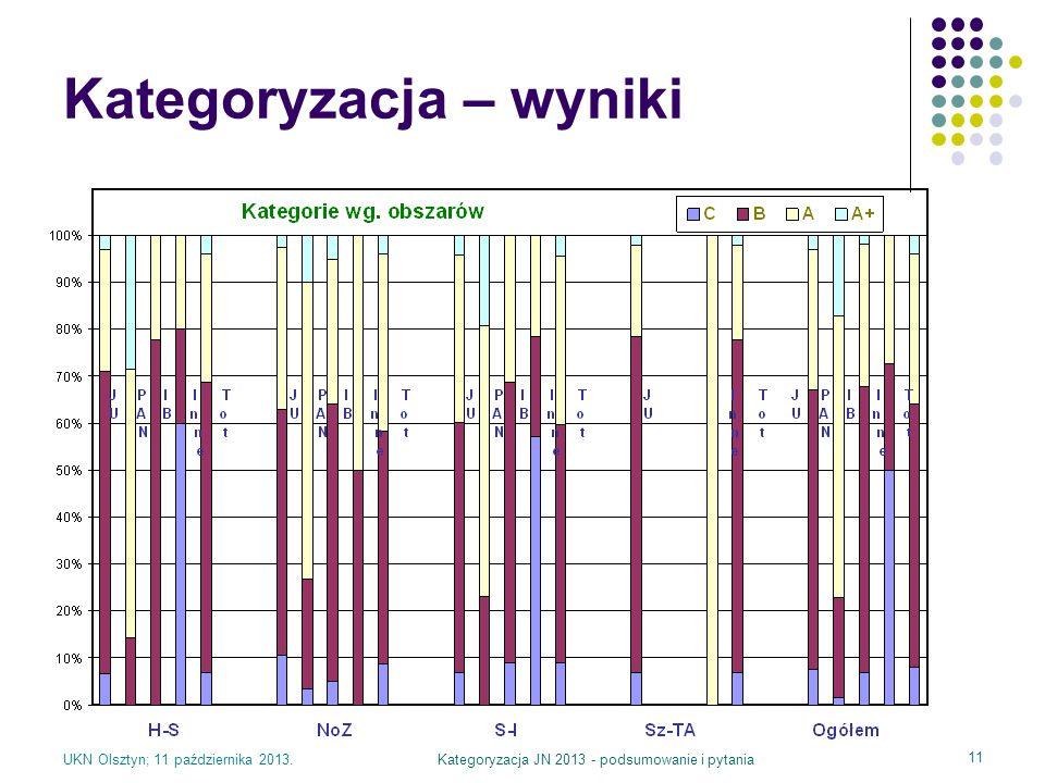UKN Olsztyn; 11 października 2013.Kategoryzacja JN 2013 - podsumowanie i pytania 11 Kategoryzacja – wyniki