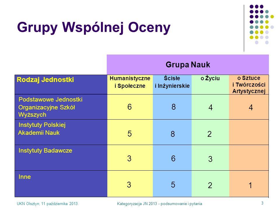 UKN Olsztyn; 11 października 2013.Kategoryzacja JN 2013 - podsumowanie i pytania 3 Grupy Wspólnej Oceny Inne Podstawowe Jednostki Organizacyjne Szkół