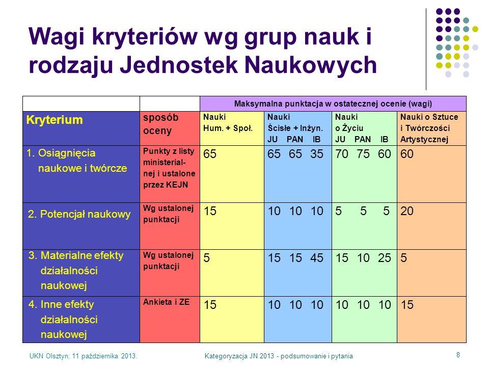 UKN Olsztyn; 11 października 2013.Kategoryzacja JN 2013 - podsumowanie i pytania 8 Wagi kryteriów wg grup nauk i rodzaju Jednostek Naukowych Maksymaln