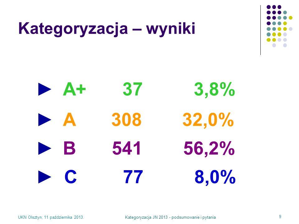 UKN Olsztyn; 11 października 2013.Kategoryzacja JN 2013 - podsumowanie i pytania 9 Kategoryzacja – wyniki A+ 37 3,8% A 308 32,0% B 541 56,2% C 77 8,0%