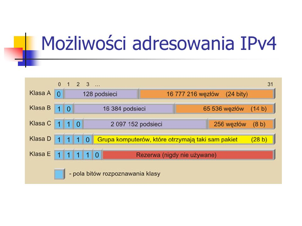 Przykłady adresowania IPv4 - Klasa A – 16 mln stacji - Klasa B – około 65 000 stacji - Klasa C – 254 stacje Cztery liczby po 8 bitów = 32 bity 192.168.0.4