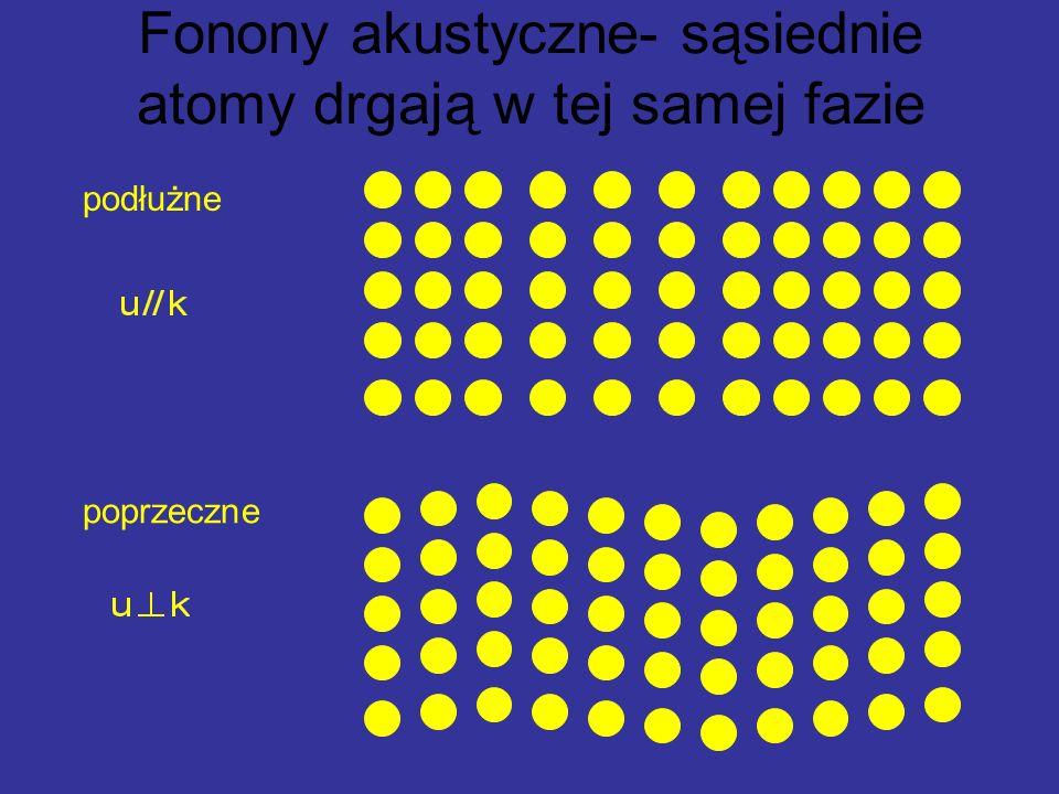 podłużne poprzeczne Fonony akustyczne- sąsiednie atomy drgają w tej samej fazie