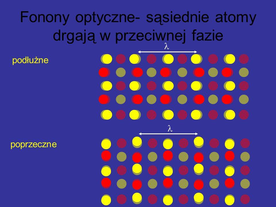 poprzeczne podłużne Fonony optyczne- sąsiednie atomy drgają w przeciwnej fazie