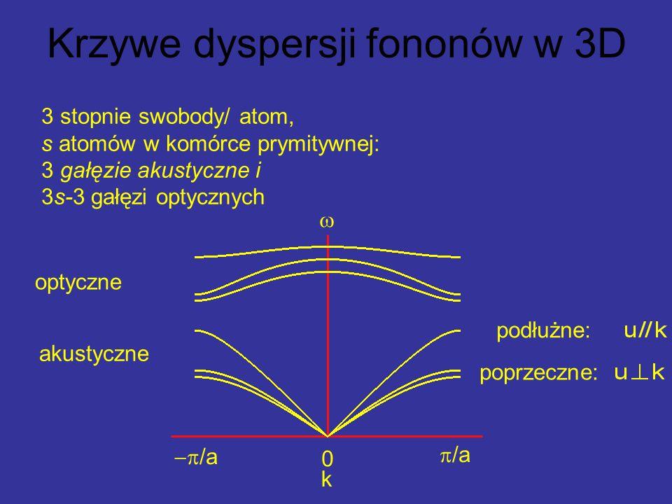 Krzywe dyspersji fononów w 3D 3 stopnie swobody/ atom, s atomów w komórce prymitywnej: 3 gałęzie akustyczne i 3s-3 gałęzi optycznych /a 0 k poprzeczne