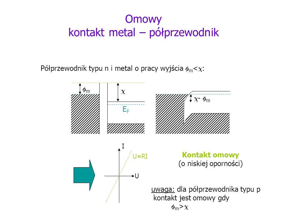 Omowy kontakt metal – półprzewodnik Półprzewodnik typu n i metal o pracy wyjścia m < : m - m EFEF U I U=RI Kontakt omowy (o niskiej oporności) uwaga: