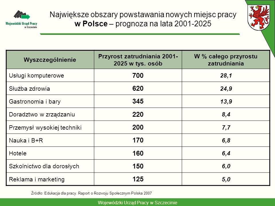 Wojewódzki Urząd Pracy w Szczecinie Największe obszary powstawania nowych miejsc pracy w Polsce – prognoza na lata 2001-2025 Wyszczególnienie Przyrost