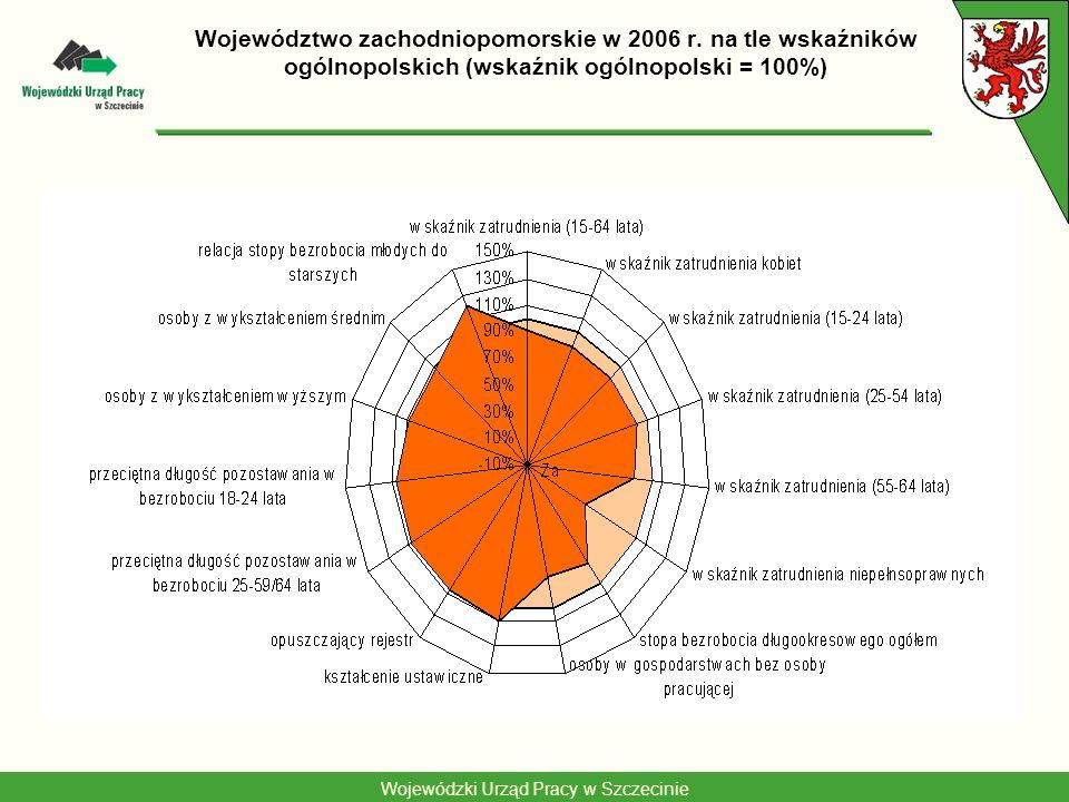 Wojewódzki Urząd Pracy w Szczecinie Rynek pracy województwa zachodniopomorskiego Słabe strony –Niski wskaźnik zatrudnienia: dla obu płci i wszystkich grup wieku –Bardzo niski wskaźnik zatrudnienia niepełnosprawnych –Bardzo wysoka stopa bezrobocia długookresowego –Duży udział osób mieszkających w gospodarstwach domowych, gdzie żadna osoba dorosła nie pracuje Mocne strony –Większa niż przeciętnie liczba osób doszkalających się –Duża fluktuacja bezrobotnych i relatywnie krótki okres pozostawania w bezrobociu –Korzystna relacja stopy bezrobocia osób młodszych do starszych grup wieku