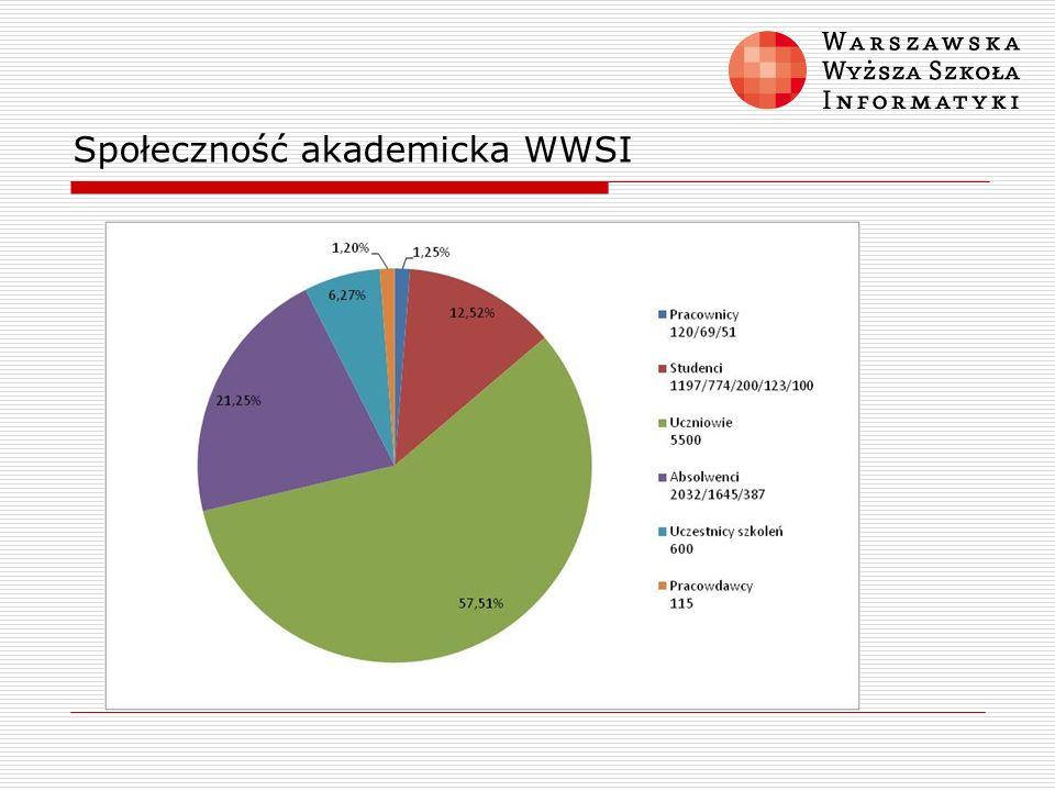 Społeczność akademicka WWSI