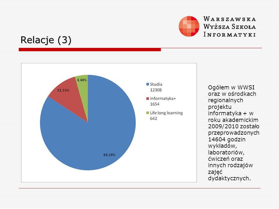 Relacje (3) Ogółem w WWSI oraz w ośrodkach regionalnych projektu informatyka + w roku akademickim 2009/2010 zostało przeprowadzonych 14604 godzin wykł