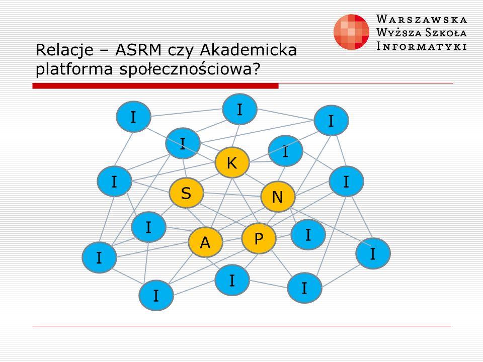 Relacje – ASRM czy Akademicka platforma społecznościowa? S A K N P I I I I I I I I I I I I I I
