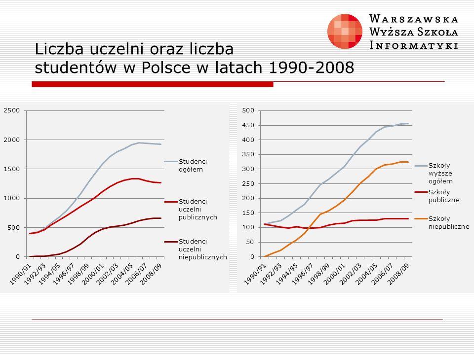 Liczba uczelni oraz liczba studentów w Polsce w latach 1990-2008