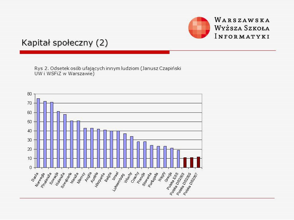 Kapitał społeczny (2) Rys 2. Odsetek osób ufających innym ludziom (Janusz Czapiński UW i WSFiZ w Warszawie)