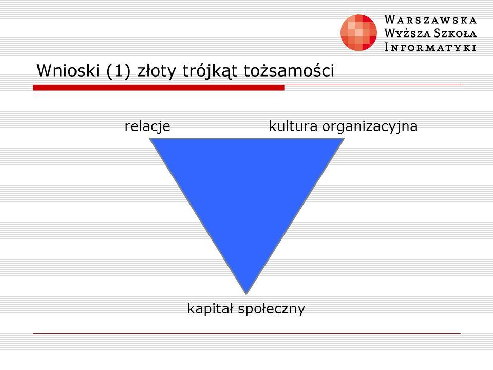 Wnioski (1) złoty trójkąt tożsamości kapitał społeczny kultura organizacyjnarelacje