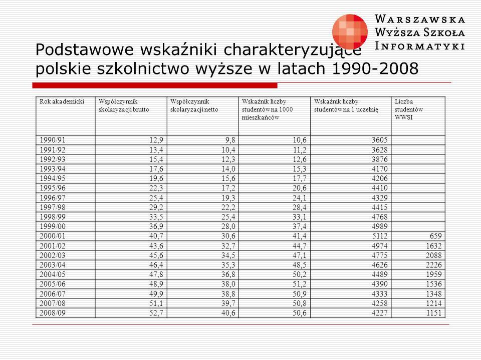 Podstawowe wskaźniki charakteryzujące polskie szkolnictwo wyższe w latach 1990-2008 Rok akademickiWspółczynnik skolaryzacji brutto Współczynnik skolar