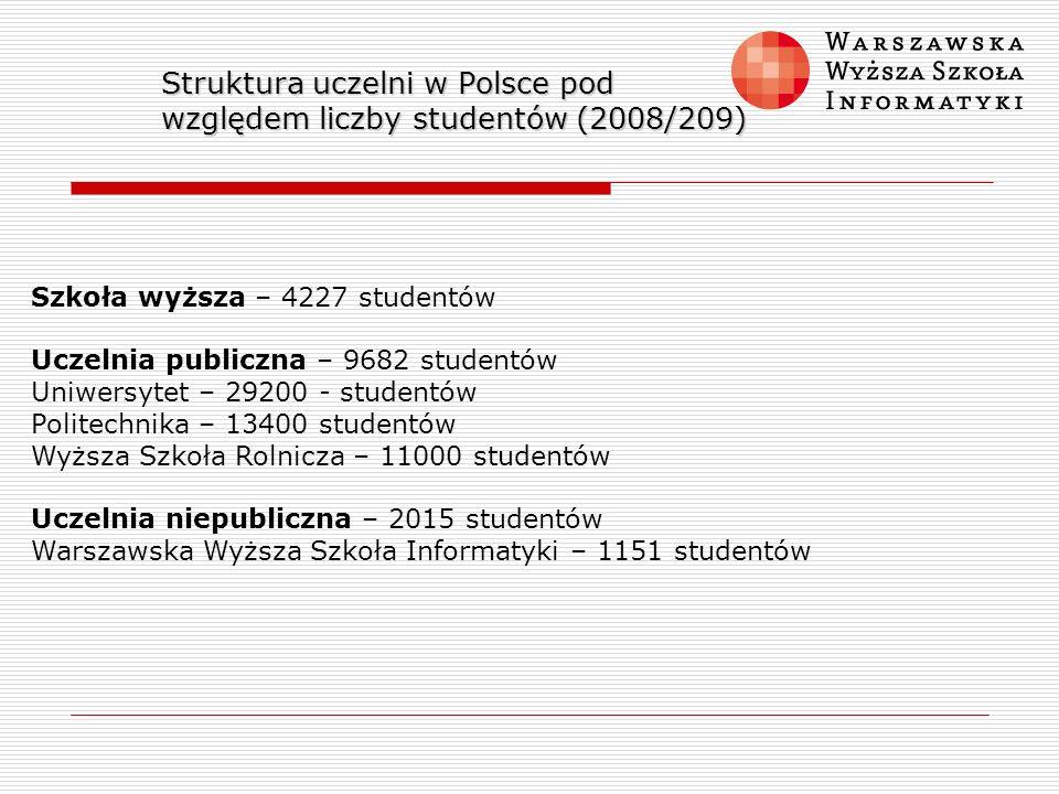 Struktura uczelni w Polsce pod względem liczby studentów (2008/209) Szkoła wyższa – 4227 studentów Uczelnia publiczna – 9682 studentów Uniwersytet – 2