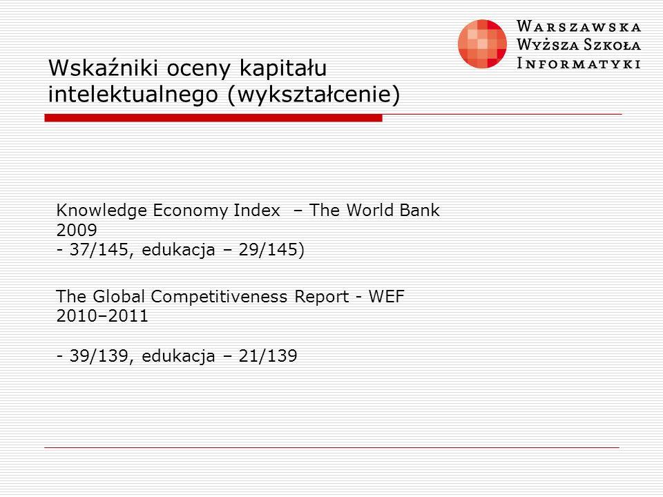 Wskaźniki oceny kapitału intelektualnego (wykształcenie) Knowledge Economy Index – The World Bank 2009 - 37/145, edukacja – 29/145) The Global Competi