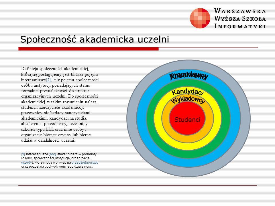 Społeczność akademicka uczelni Definicja społeczności akademickiej, kt ó rą się posługujemy jest bliższa pojęciu interesariuszy[1], niż pojęciu społec
