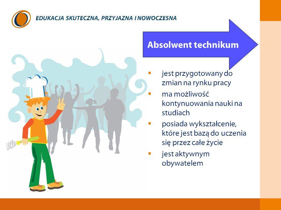 EDUKACJA SKUTECZNA, PRZYJAZNA I NOWOCZESNA jest przygotowany do zmian na rynku pracy ma możliwość kontynuowania nauki na studiach posiada wykształceni