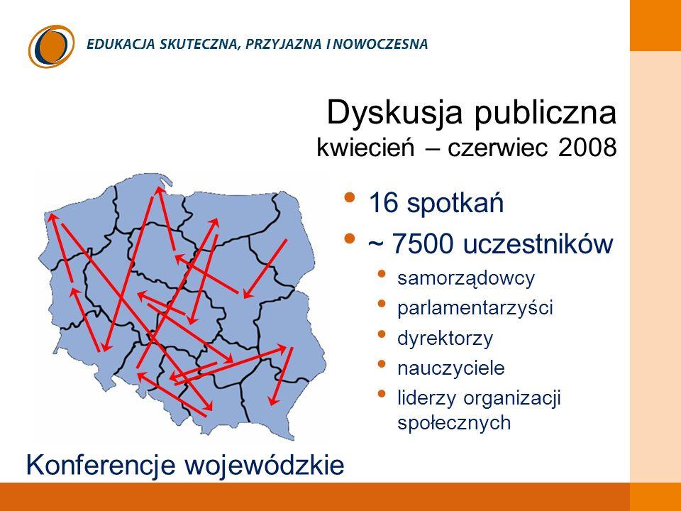 EDUKACJA SKUTECZNA, PRZYJAZNA I NOWOCZESNA Dyskusja publiczna kwiecień – czerwiec 2008 Konferencje wojewódzkie 16 spotkań ~ 7500 uczestników samorządo