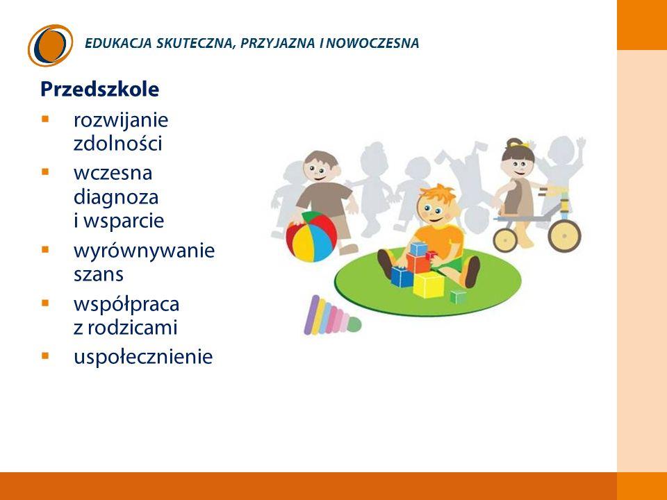 EDUKACJA SKUTECZNA, PRZYJAZNA I NOWOCZESNA Przedszkole rozwijanie zdolności wczesna diagnoza i wsparcie wyrównywanie szans współpraca z rodzicami uspo