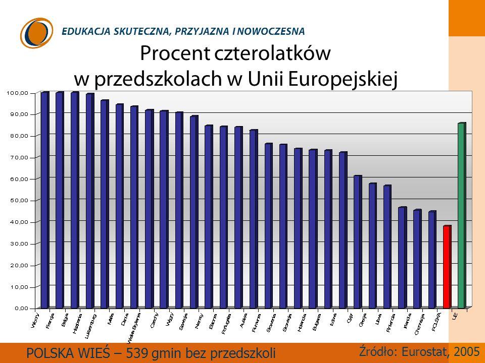 EDUKACJA SKUTECZNA, PRZYJAZNA I NOWOCZESNA Procent czterolatków w przedszkolach w Unii Europejskiej POLSKA WIEŚ – 539 gmin bez przedszkoli Źródło: Eur