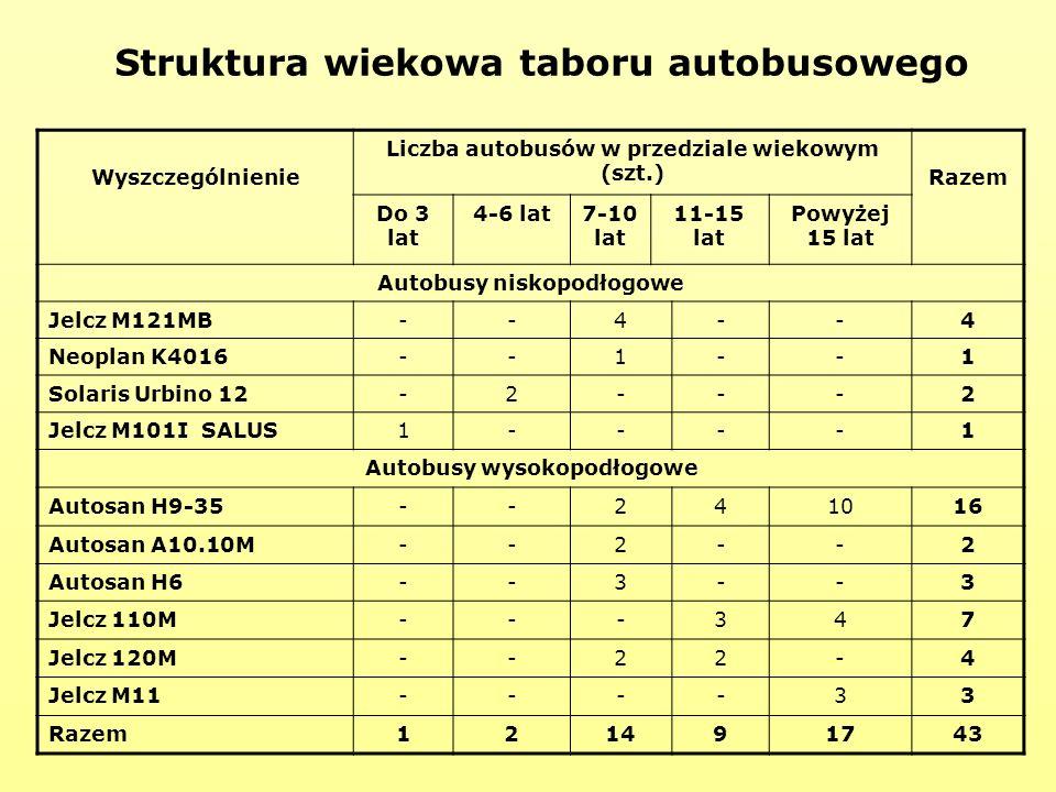 Struktura wiekowa taboru autobusowego Wyszczególnienie Liczba autobusów w przedziale wiekowym (szt.) Razem Do 3 lat 4-6 lat7-10 lat 11-15 lat Powyżej