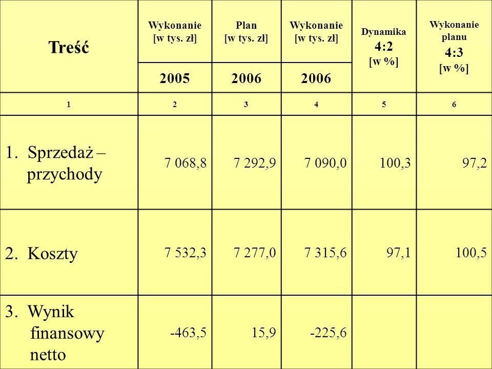 Treść Wykonanie [w tys. zł] Plan [w tys. zł] Wykonanie [w tys. zł] Dynamika 4:2 [w %] Wykonanie planu 4:3 [w %] 20052006 123456 1. Sprzedaż – przychod