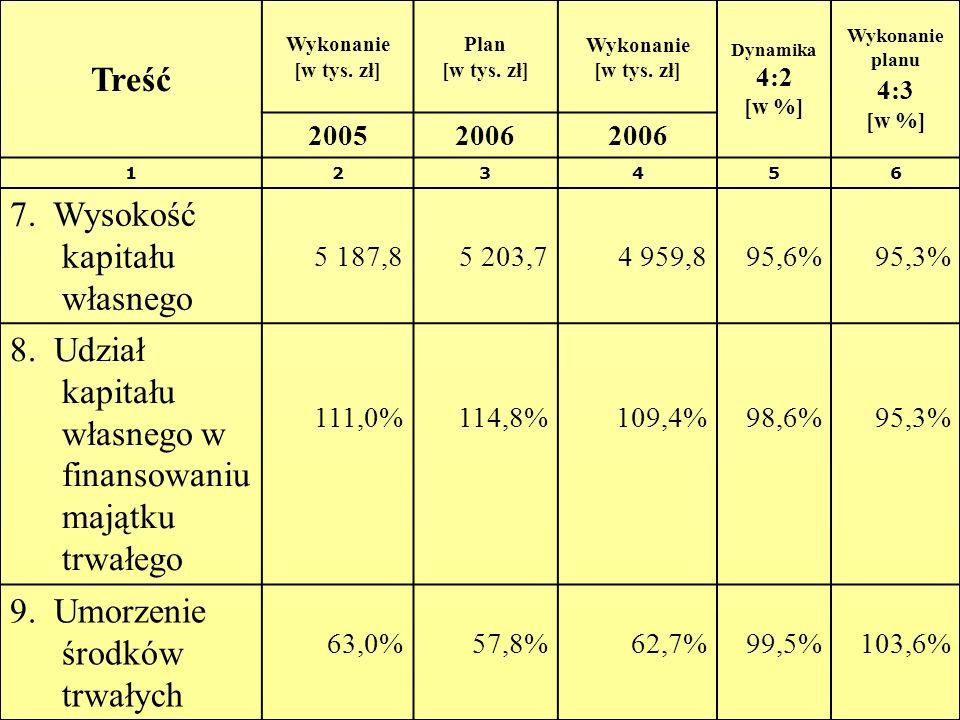 Treść Wykonanie [w tys. zł] Plan [w tys. zł] Wykonanie [w tys. zł] Dynamika 4:2 [w %] Wykonanie planu 4:3 [w %] 20052006 123456 7. Wysokość kapitału w