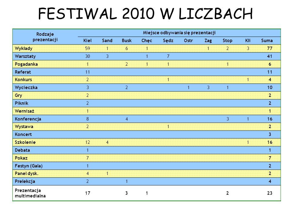 Liczba prezentacji w poszczególnych ośrodkach regionu Miejsce odbywania się prezentacji Liczba prezentacji festiwalowych Kielce166 Sandomierz9 Busko-Zdrój18 Chęciny4 Sędziszów10 Ostrów1 Zagnańsk4 Włoszczowa2 Klimontów6 Stopnica9 Pawłów1