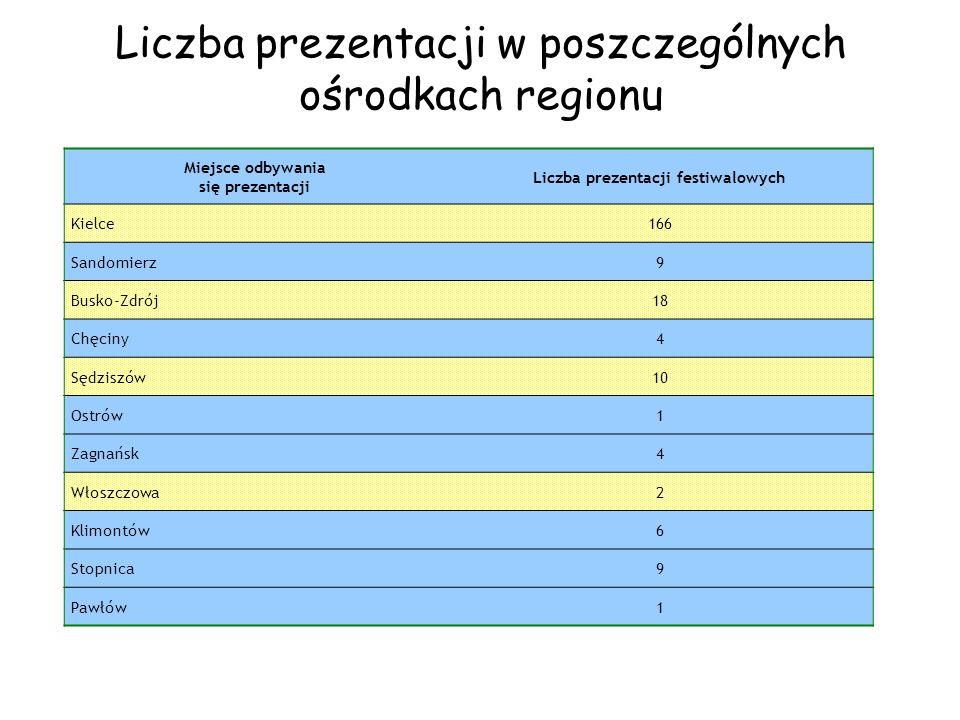 Liczba prezentacji w poszczególnych ośrodkach regionu Miejsce odbywania się prezentacji Liczba prezentacji festiwalowych Kielce166 Sandomierz9 Busko-Z