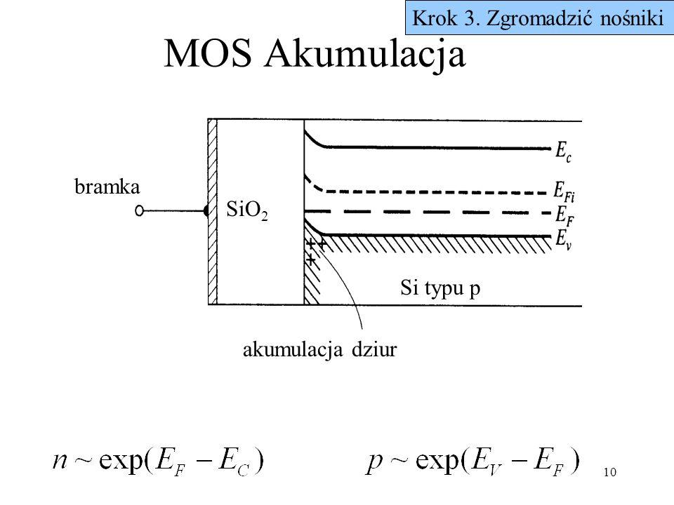 10 MOS Akumulacja Krok 3. Zgromadzić nośniki bramka akumulacja dziur SiO 2 Si typu p