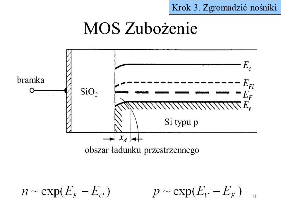 11 MOS Zubożenie Krok 3. Zgromadzić nośniki bramka Si typu p obszar ładunku przestrzennego SiO 2