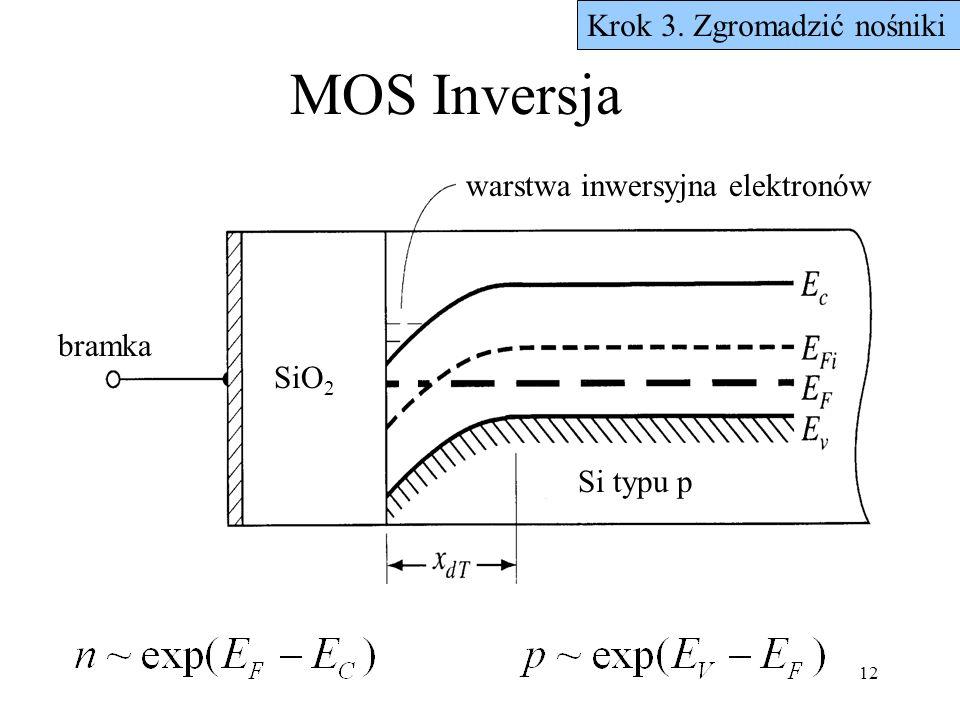 12 MOS Inversja Krok 3. Zgromadzić nośniki bramka Si typu p warstwa inwersyjna elektronów SiO 2