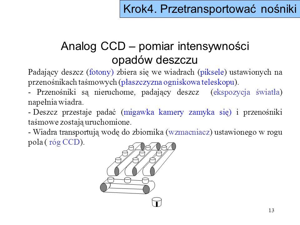 13 Analog CCD – pomiar intensywności opadów deszczu Padający deszcz (fotony) zbiera się we wiadrach (piksele) ustawionych na przenośnikach taśmowych (