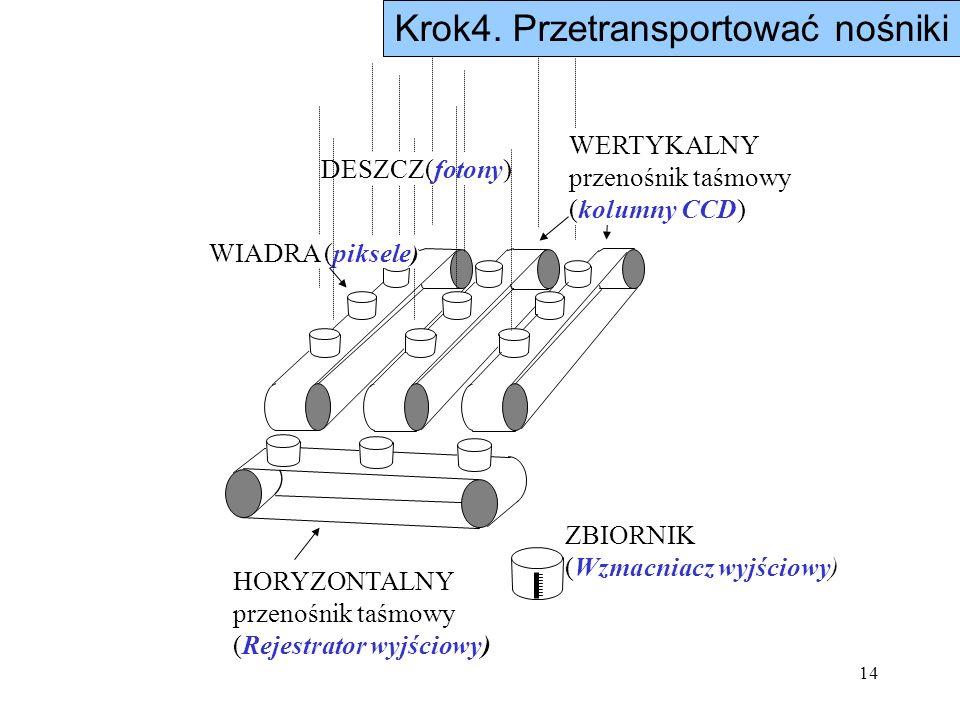 14 DESZCZ(fotony) WIADRA (piksele ) WERTYKALNY przenośnik taśmowy (kolumny CCD) HORYZONTALNY przenośnik taśmowy (Rejestrator wyjściowy) ZBIORNIK (Wzma