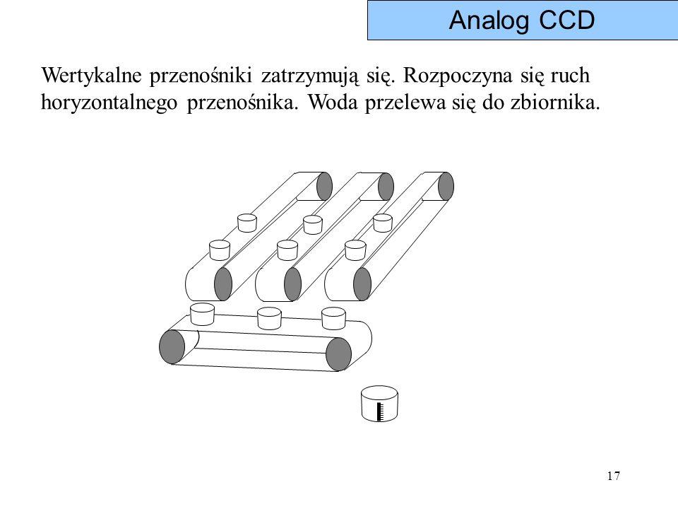 17 Wertykalne przenośniki zatrzymują się. Rozpoczyna się ruch horyzontalnego przenośnika. Woda przelewa się do zbiornika. Analog CCD