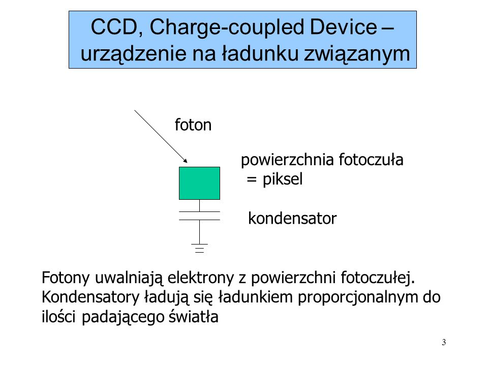 3 foton powierzchnia fotoczuła = piksel kondensator Fotony uwalniają elektrony z powierzchni fotoczułej. Kondensatory ładują się ładunkiem proporcjona