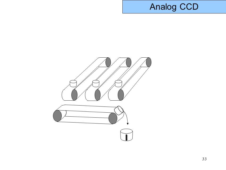 33 Analog CCD
