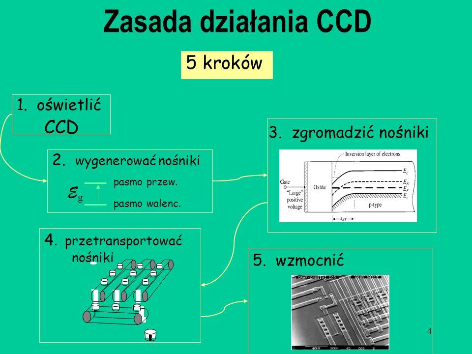 4 Zasada działania CCD 5 kroków 1. oświetlić CCD pasmo przew. pasmo walenc. EgEg 2. wygenerować nośniki 4. przetransportować nośniki 5. wzmocnić 3. zg