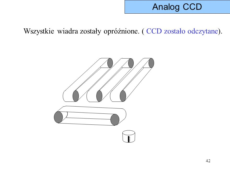 42 Wszystkie wiadra zostały opróżnione. ( CCD zostało odczytane). Analog CCD