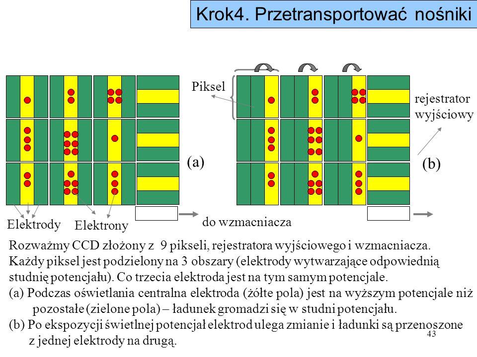 43 Rozważmy CCD złożony z 9 pikseli, rejestratora wyjściowego i wzmacniacza. Każdy piksel jest podzielony na 3 obszary (elektrody wytwarzające odpowie