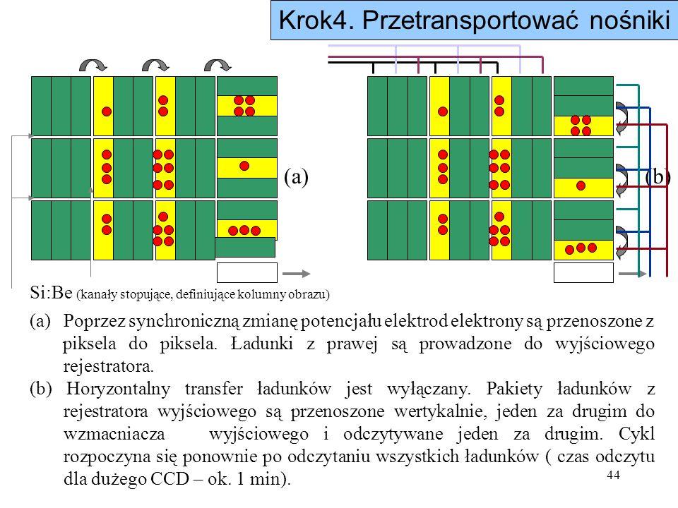 44 (a)Poprzez synchroniczną zmianę potencjału elektrod elektrony są przenoszone z piksela do piksela. Ładunki z prawej są prowadzone do wyjściowego re