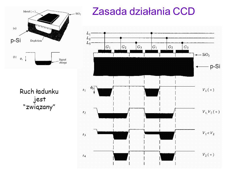 46 Ruch ładunku jest związany Zasada działania CCD p-Si