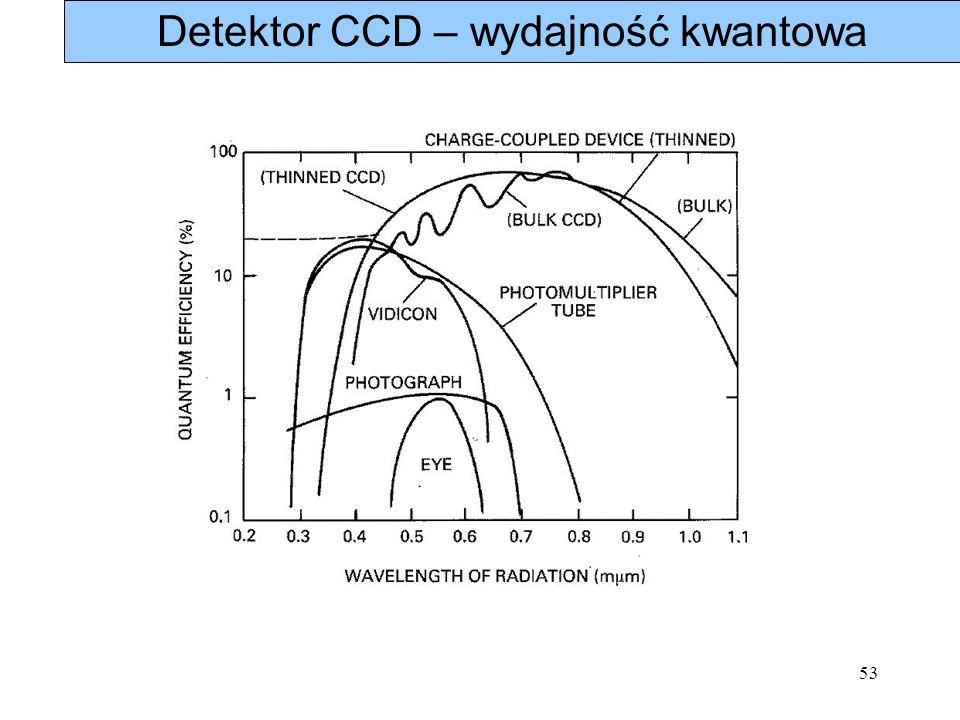 53 Detektor CCD – wydajność kwantowa